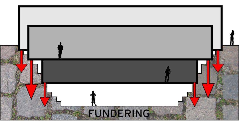 Fundering en krachten